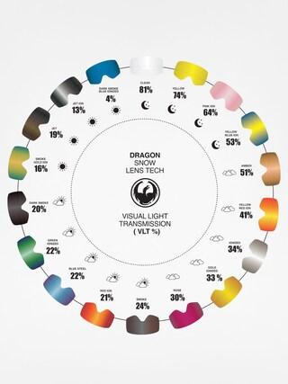 Dragon Skla pro brýle DX2 RPL (yellow blue ion)